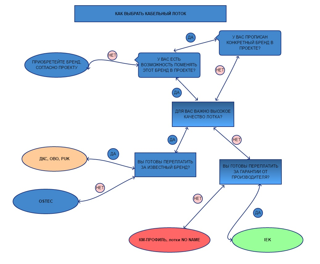 Как выбрать кабельный лоток (схема принятия решения)